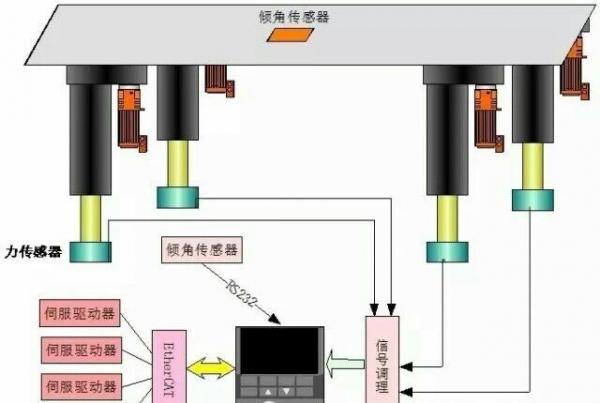 雷达丝杆升降机升降系统
